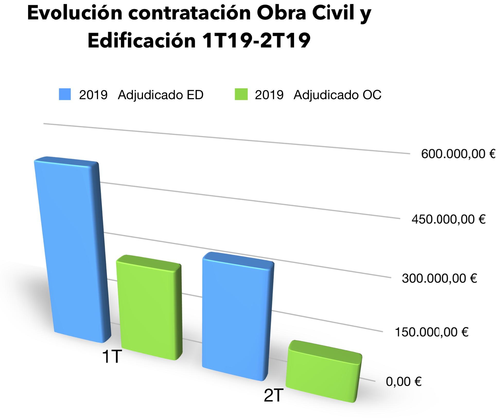 Evolucion contratacion 1t19 2t19